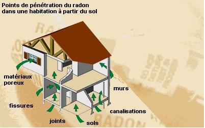 Pénétration du radon